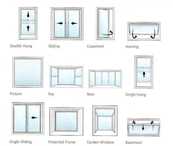diferentes tipos de ventanas esquema